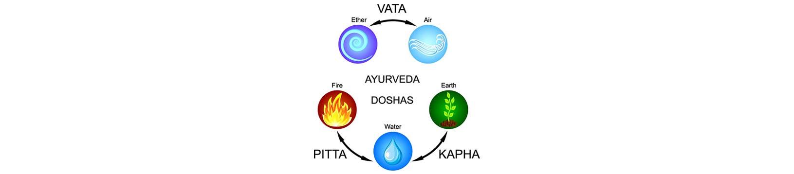 Corso di medicina Ayurvedica - Scuola di Naturopatia